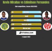 Kevin Mirallas vs Edimilson Fernandes h2h player stats