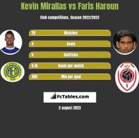 Kevin Mirallas vs Faris Haroun h2h player stats