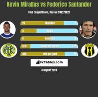 Kevin Mirallas vs Federico Santander h2h player stats