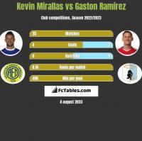 Kevin Mirallas vs Gaston Ramirez h2h player stats