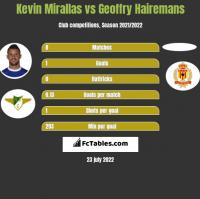 Kevin Mirallas vs Geoffry Hairemans h2h player stats