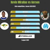 Kevin Mirallas vs Gerson h2h player stats