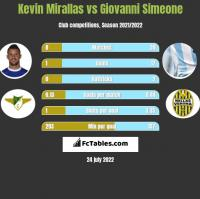 Kevin Mirallas vs Giovanni Simeone h2h player stats