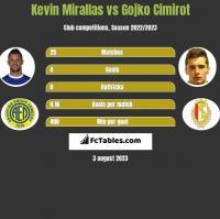 Kevin Mirallas vs Gojko Cimirot h2h player stats