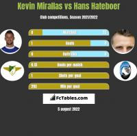 Kevin Mirallas vs Hans Hateboer h2h player stats