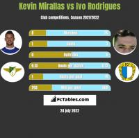 Kevin Mirallas vs Ivo Rodrigues h2h player stats