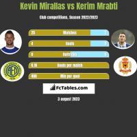 Kevin Mirallas vs Kerim Mrabti h2h player stats