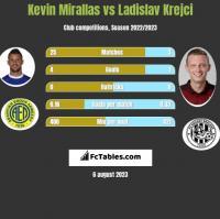 Kevin Mirallas vs Ladislav Krejci h2h player stats