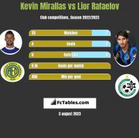 Kevin Mirallas vs Lior Rafaelov h2h player stats