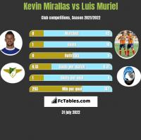 Kevin Mirallas vs Luis Muriel h2h player stats