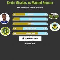 Kevin Mirallas vs Manuel Benson h2h player stats