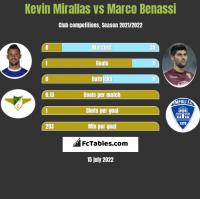 Kevin Mirallas vs Marco Benassi h2h player stats