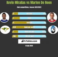 Kevin Mirallas vs Marten De Roon h2h player stats