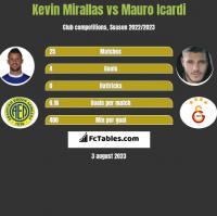 Kevin Mirallas vs Mauro Icardi h2h player stats
