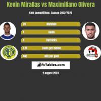Kevin Mirallas vs Maximiliano Olivera h2h player stats