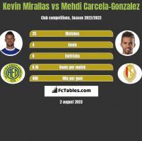 Kevin Mirallas vs Mehdi Carcela-Gonzalez h2h player stats