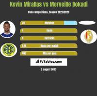 Kevin Mirallas vs Merveille Bokadi h2h player stats