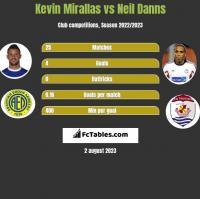 Kevin Mirallas vs Neil Danns h2h player stats