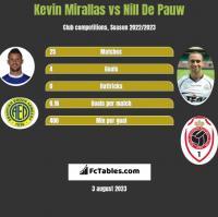 Kevin Mirallas vs Nill De Pauw h2h player stats