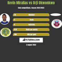 Kevin Mirallas vs Orji Okwonkwo h2h player stats
