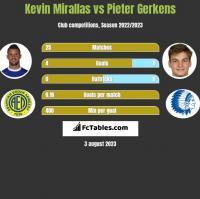 Kevin Mirallas vs Pieter Gerkens h2h player stats