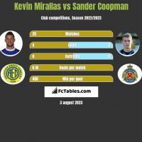 Kevin Mirallas vs Sander Coopman h2h player stats