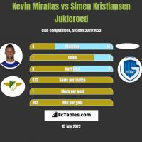 Kevin Mirallas vs Simen Kristiansen Jukleroed h2h player stats
