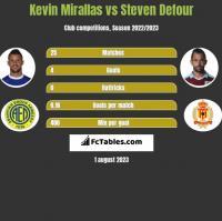 Kevin Mirallas vs Steven Defour h2h player stats