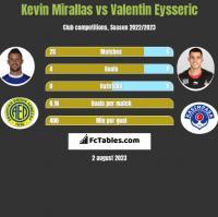 Kevin Mirallas vs Valentin Eysseric h2h player stats