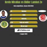 Kevin Mirallas vs Didier Lamkel Ze h2h player stats