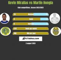 Kevin Mirallas vs Martin Hongla h2h player stats
