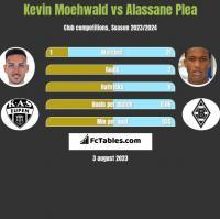 Kevin Moehwald vs Alassane Plea h2h player stats