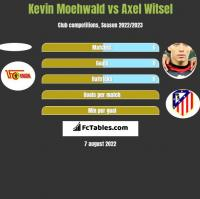 Kevin Moehwald vs Axel Witsel h2h player stats