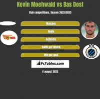 Kevin Moehwald vs Bas Dost h2h player stats