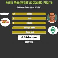Kevin Moehwald vs Claudio Pizarro h2h player stats