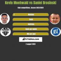 Kevin Moehwald vs Daniel Brosinski h2h player stats