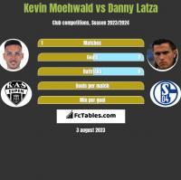 Kevin Moehwald vs Danny Latza h2h player stats