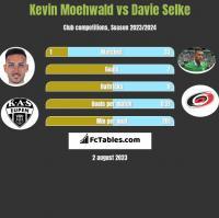 Kevin Moehwald vs Davie Selke h2h player stats