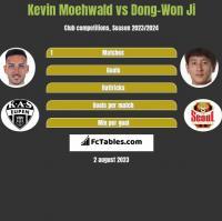 Kevin Moehwald vs Dong-Won Ji h2h player stats