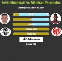 Kevin Moehwald vs Edimilson Fernandes h2h player stats