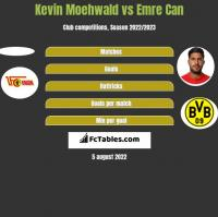 Kevin Moehwald vs Emre Can h2h player stats