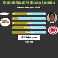 Kevin Moehwald vs Goncalo Paciencia h2h player stats
