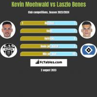 Kevin Moehwald vs Laszlo Benes h2h player stats