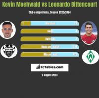 Kevin Moehwald vs Leonardo Bittencourt h2h player stats