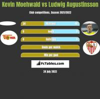 Kevin Moehwald vs Ludwig Augustinsson h2h player stats