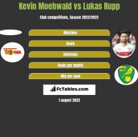 Kevin Moehwald vs Lukas Rupp h2h player stats