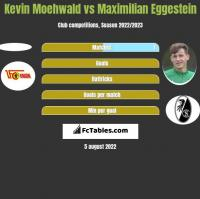 Kevin Moehwald vs Maximilian Eggestein h2h player stats