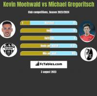 Kevin Moehwald vs Michael Gregoritsch h2h player stats