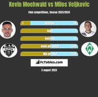 Kevin Moehwald vs Milos Veljkovic h2h player stats