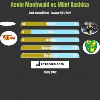 Kevin Moehwald vs Milot Rashica h2h player stats